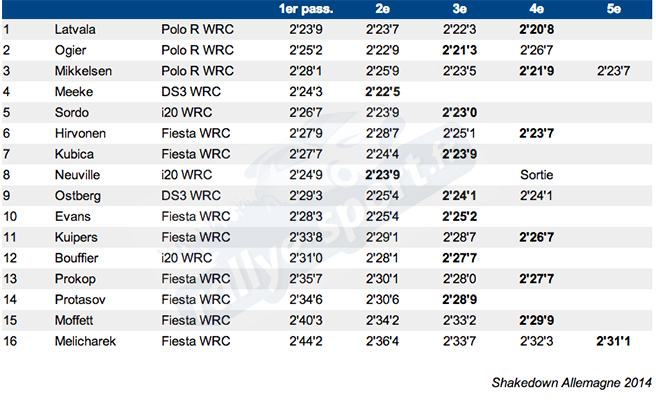 Classement-RS-Shake-Allemagne-2014