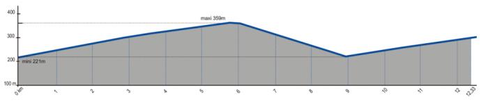 Altimetrie-ES15-ES17-France-2014
