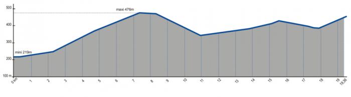Altimetrie-ES16-ES18-France-2014