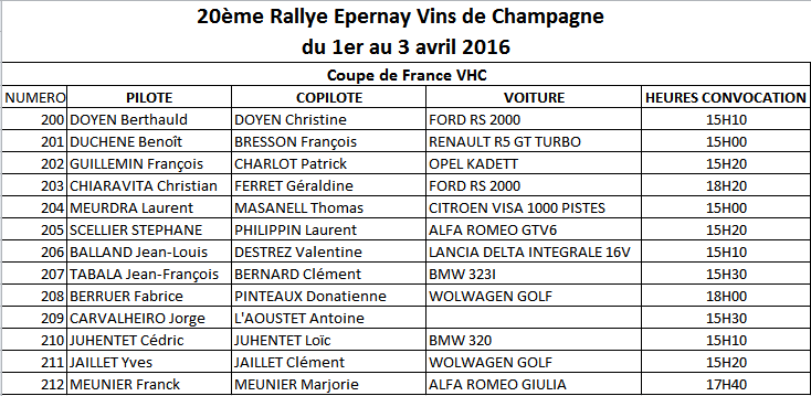Liste des engagés Rallye Epernay Vins de Champagne 2016